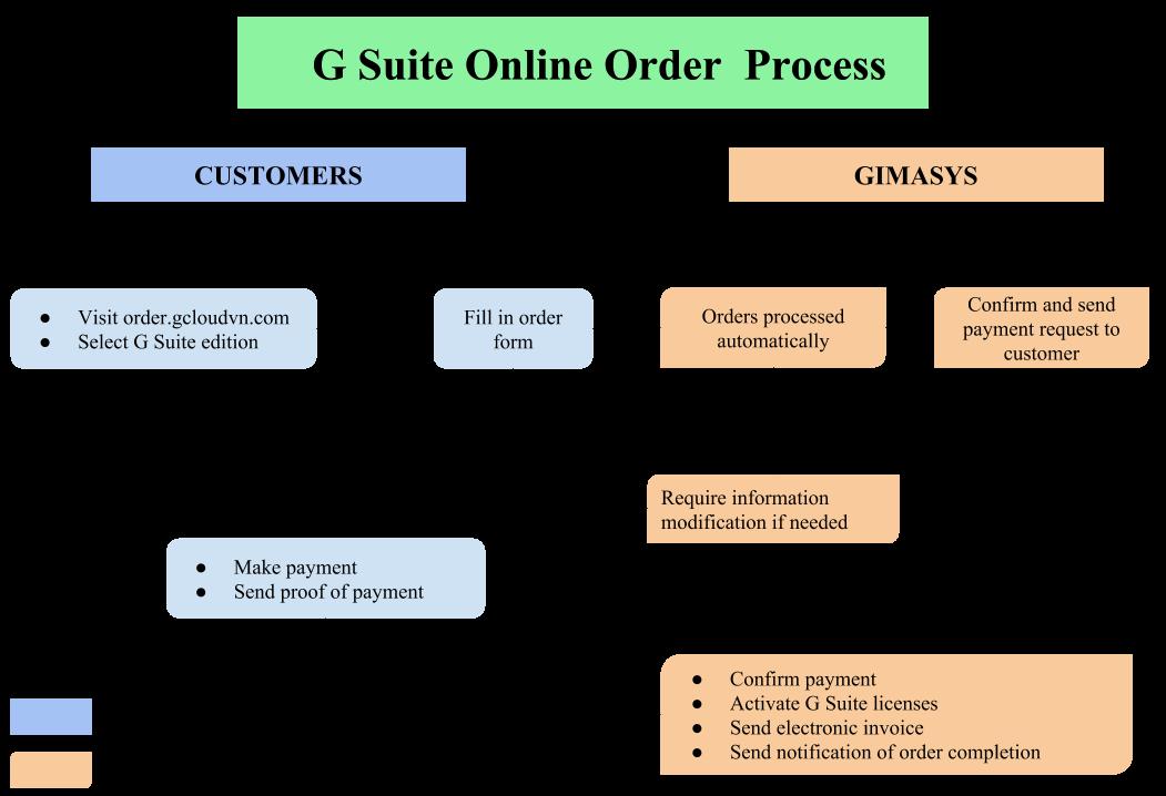 G Suite order