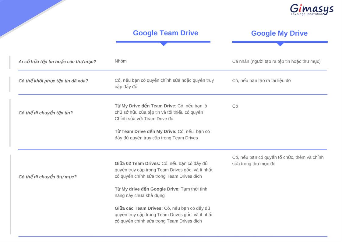 Google Drive và Team Drive