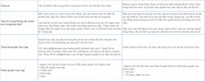 Team Drive và Google Drive