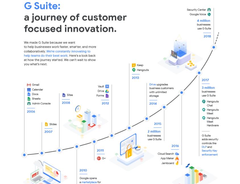 Google tăng giá dịch vụ G Suite