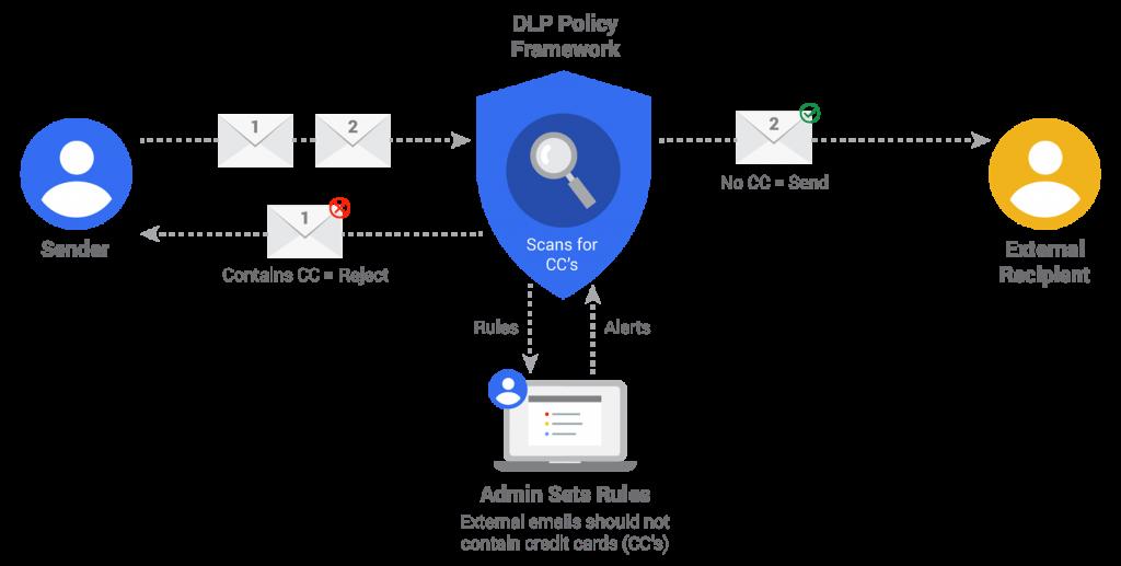 Ngăn chặn mất dữ liệu với G Suite - Data Loss Prevention