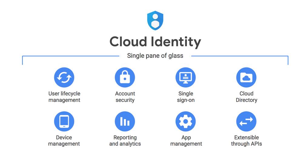 Cloud Identity: Quản lý người dùng, thiết bị và ứng dụng tập trung