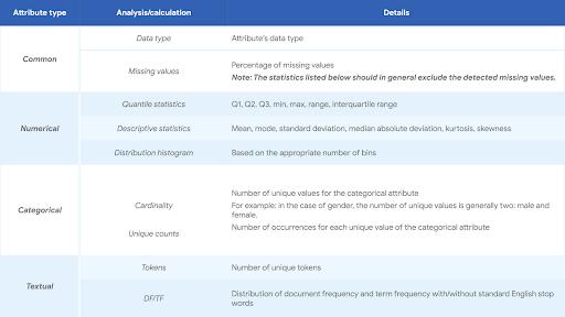 Phân tích dữ liệu, lựa chọn tính năng cho các mô hình ML tốt hơn