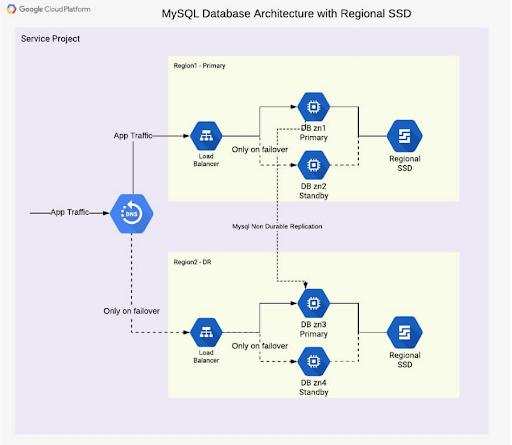 Kiến trúc dự phòng thảm họa cơ sở dữ liệu đa vùng cho MySQL