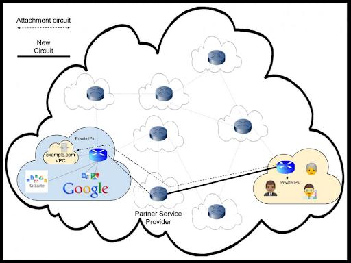 Kết nối tới Google Cloud: Giải thích về các tùy chọn mạng của bạn.