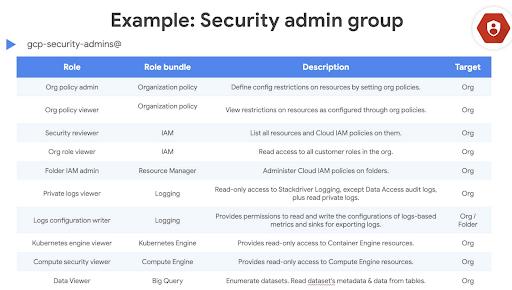 Nhận dạng và quản lý truy cập trên Google Cloud