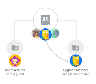 Chia sẻ thư mục trong ổ đĩa dùng chung với một bản beta mới