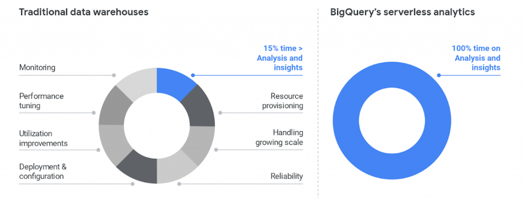 5 lý do mà kho dữ liệu cũ của bạn đã không còn phù hợp