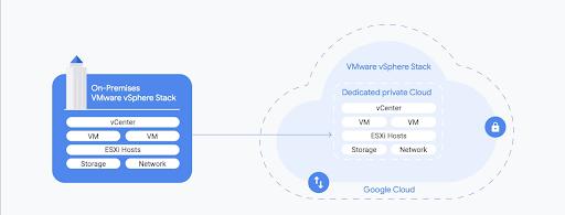 Google Cloud VMware Engine đã sẵn sàng để sử dụng