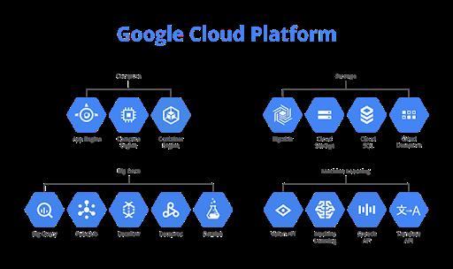 Google Cloud Platform là gì?