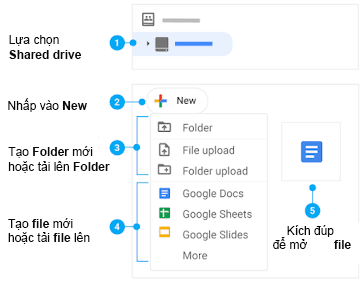 Add files va folders in Shared Drives