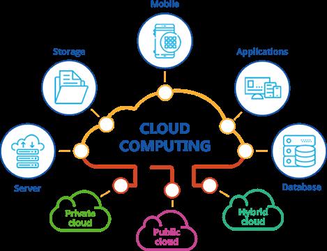 nền tảng Cloud điện toán đám mây
