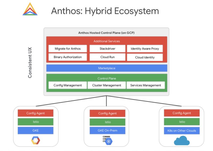 Anthos là gì? thế mạnh của anthos là gì?