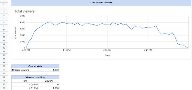 Google Meet attendance reports