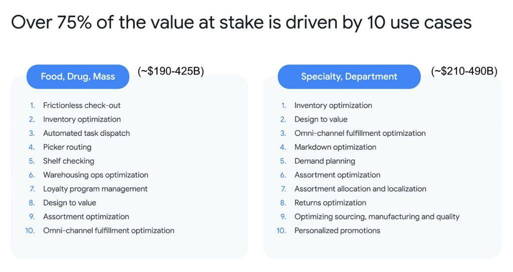 Vượt qua COVID-19, ngành bán lẻ sẽ chuyển đổi với AI / ML