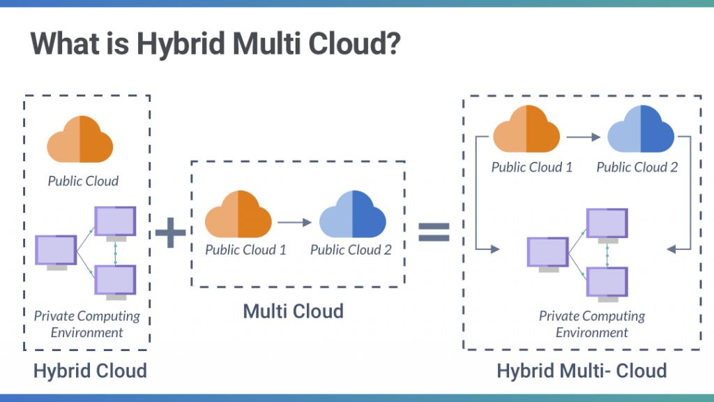 Công nghệ điện toán đã phát triển như thế nào và tại sao doanh nghiệp cần một chiến lược đa đám mây (multi-cloud)