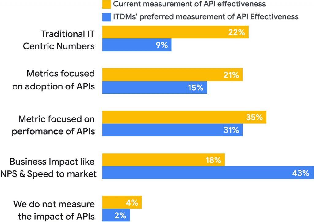 Cách các doanh nghiệp hàng đầu sử dụng phân tích API để đưa ra quyết định hiệu quả