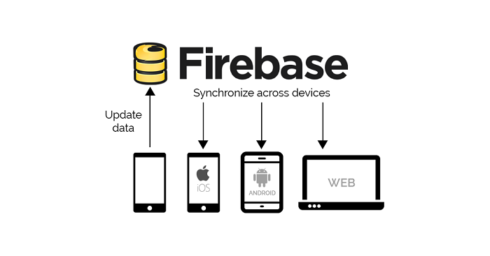 Firebase Multiplatform