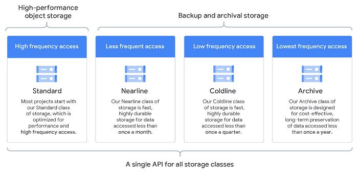 GCP Cloud Storage classes