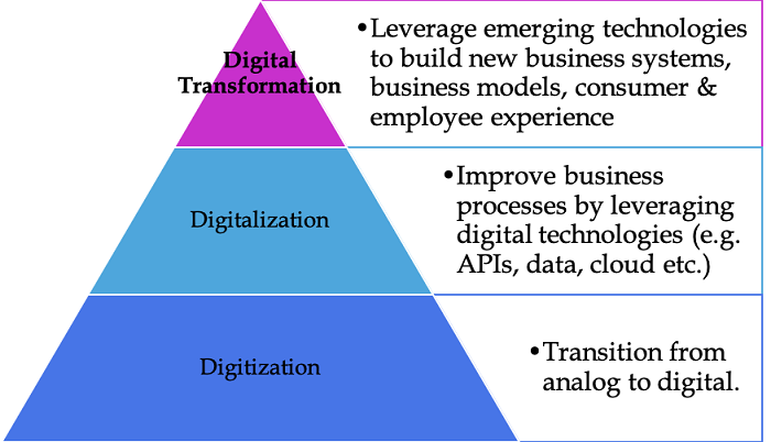 digital-transformation-digitization-digitalization