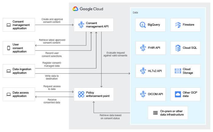 google cloud healthcare consent api