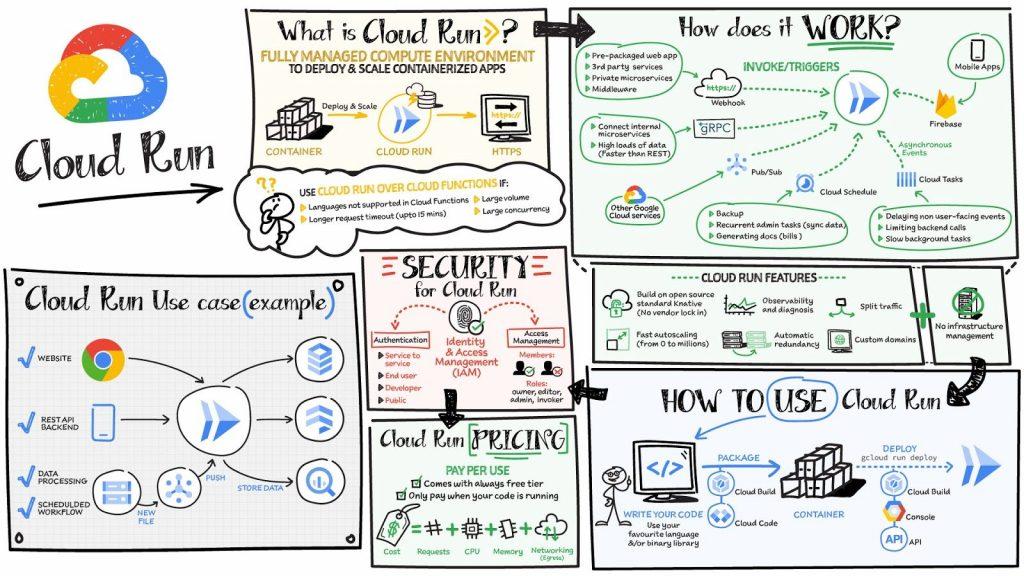 Cloud Run: điều mà bạn nên biết về Serverless